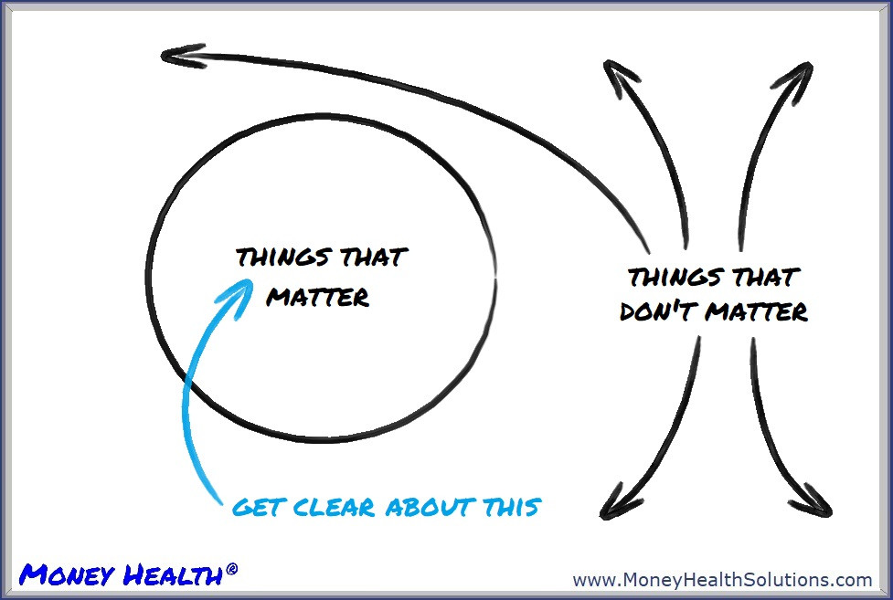 get clear about the things that matter to you