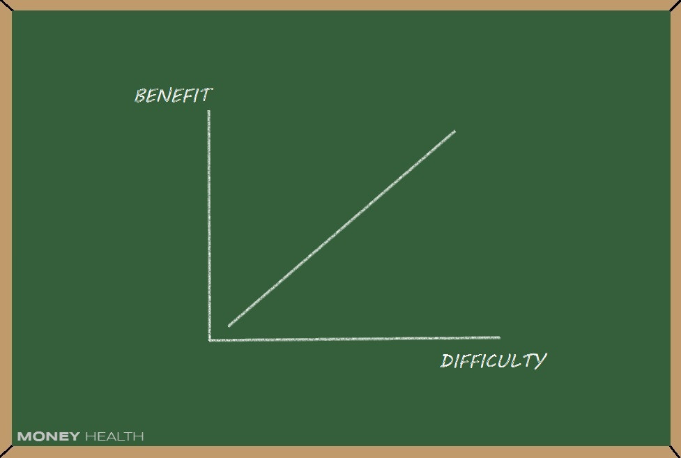 difficult things give you more benefit
