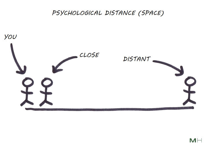 psychological space distance