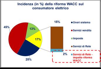 La riforma del Wacc EP.3 – Gli impatti sul consumatore domestico tipo