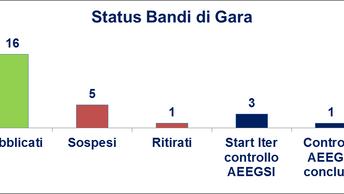 Monitoraggio Gare Gas - II puntata