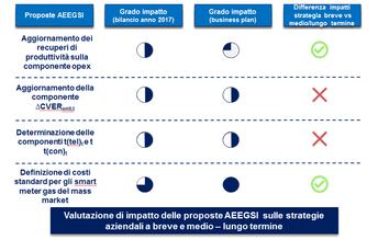 Consultazione tariffaria AEEGSI. Quali impatti sulle strategie dei DSO gas?