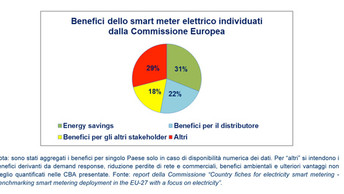 L'intervento. Smart meter 2G, l'analisi costi-benefici