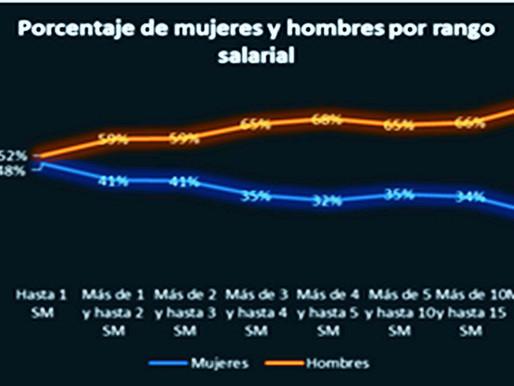 Brecha salarial de género en el sector formal.