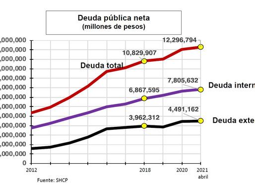 La deuda pública en los primeros cuatro meses de 2021