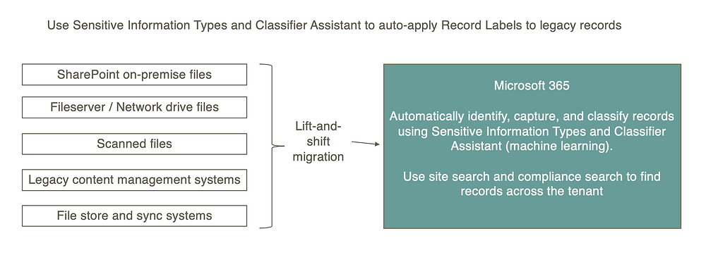M365 automated records management