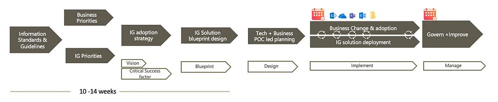 Microsoft 365 Governance Plan