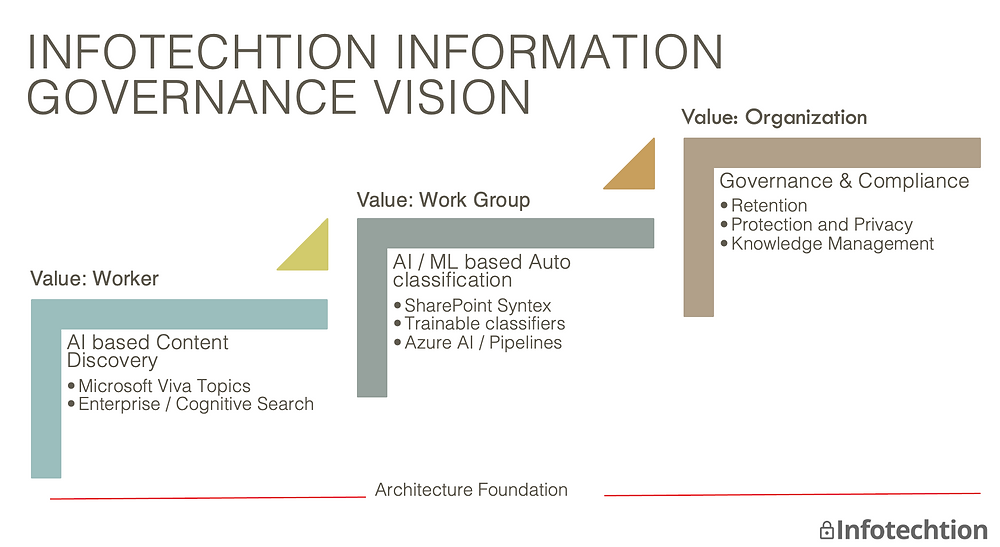 Automate Information Governance in M365