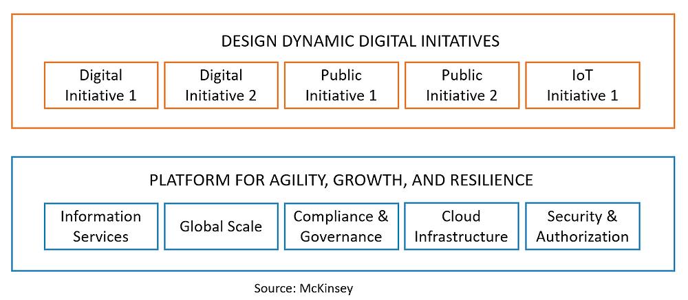 Platform for digital transformation