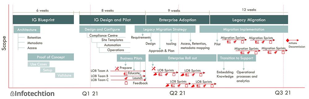 Microsoft 365 Governance and Migration Plan