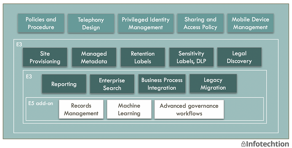 M365 inforation governance blueprint