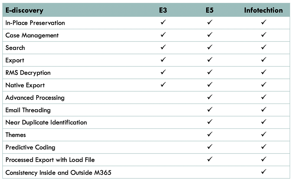 M365 E3 vs E5 ediscovery features