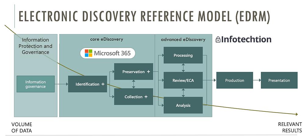 EDRM Reference Model