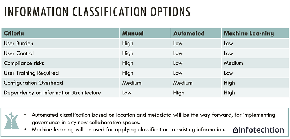 Information classification options