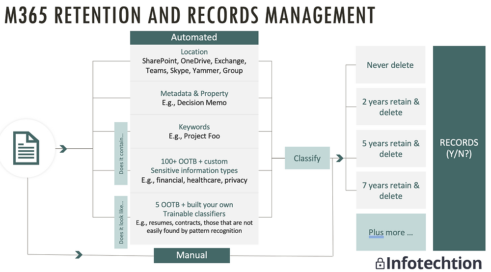 M365 retention and records management