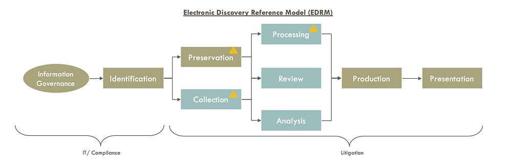 EDRM model
