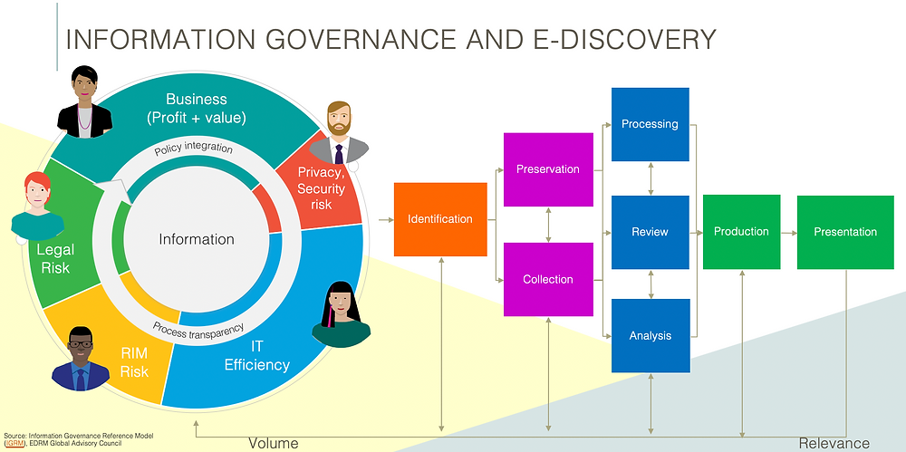 Ediscovery Reference Model