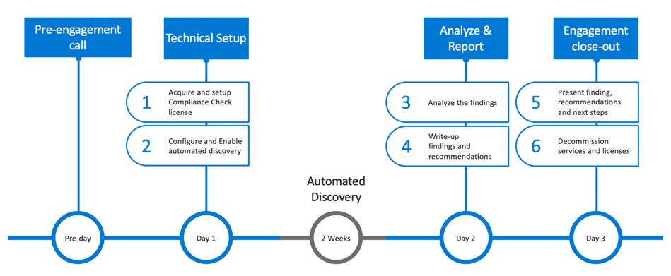 Office 365 Compliance Assessment