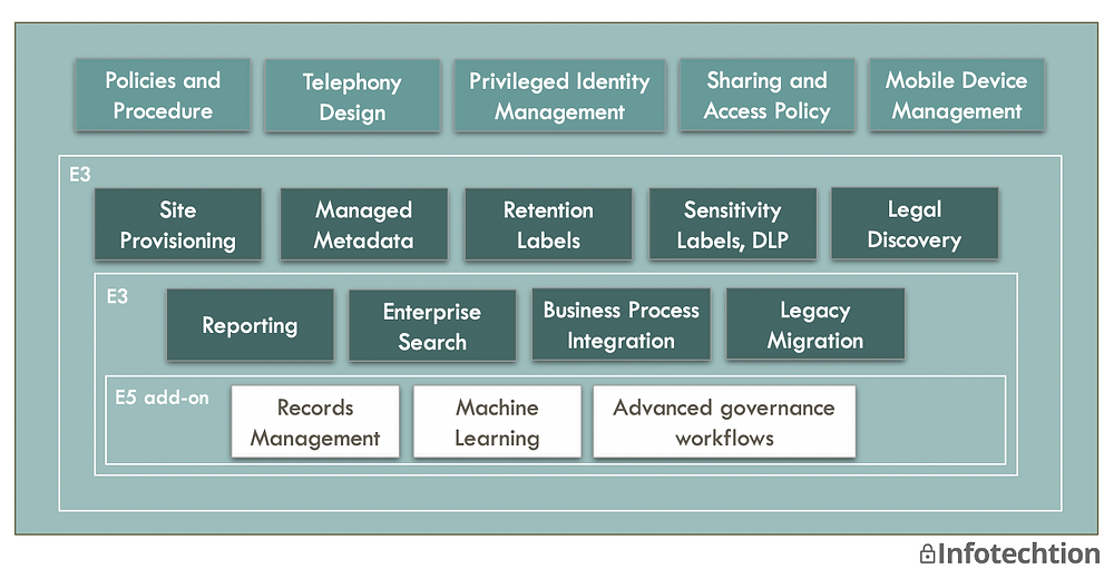 M365 information architecture