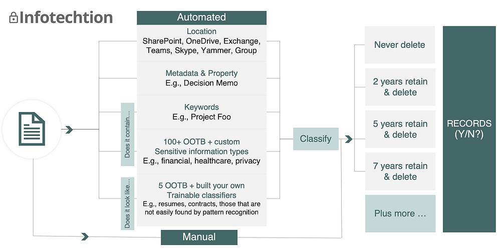 Microsoft 365 auto classification options