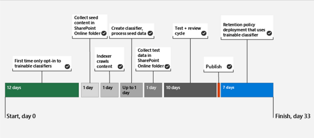 Microsoft Office 365 Trainable classifiers for auto-applying labels
