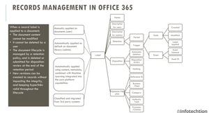 Records management with SharePoint Online