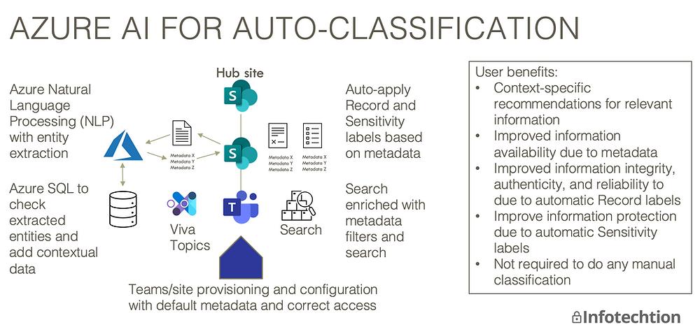 Azure AI for M365 Information Governance