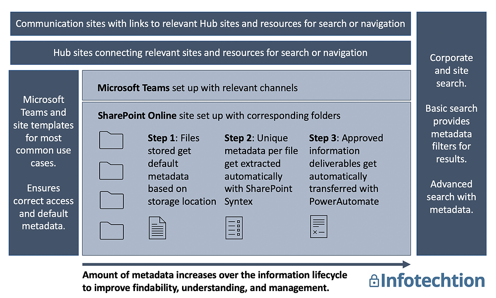 Automate metadata extraction in SharePoint Online