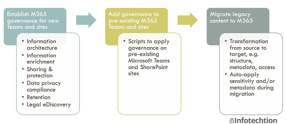 Plan for Microsoft 365 Governance