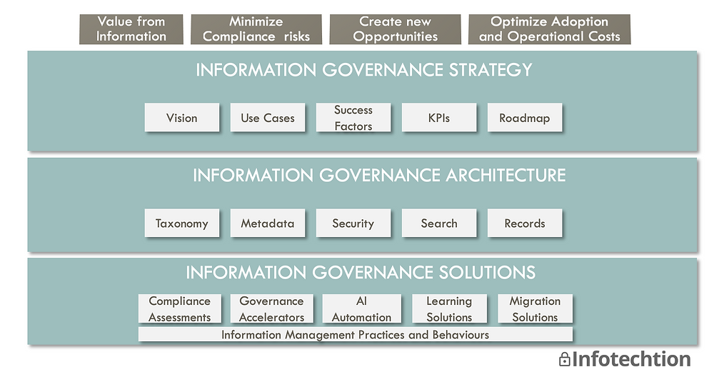 Microsoft 365 Information Governance Strategy and Architecture