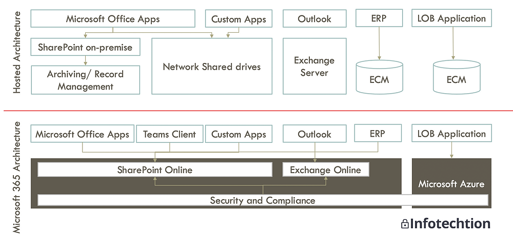 From content silos to a secure and compliant platform