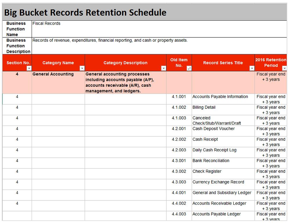Big bucket retention categories after