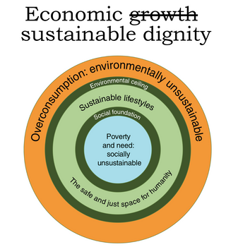 Refocuses the aims of economic development to that of sustainable dignity for everyone, and not on unsustainable consumption