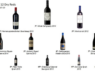 Top 12 Dry Reds – Private Tasting in Cape Town