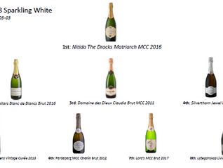 Top8 Sparkling White – Our First Sparkling White Ranking of the year 2018