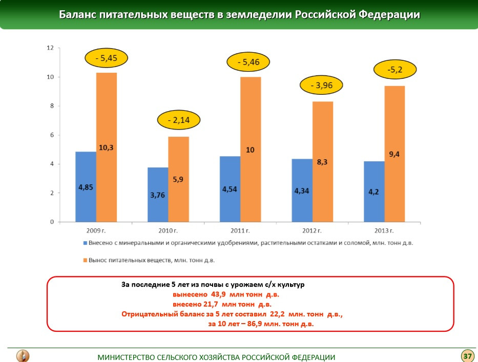 По данным Минсельхоза РФ, в России сложился отрицательный баланс питательных веществ в почве. За последние 10 лет он составил 86,9 млн. тонн действующих веществ.