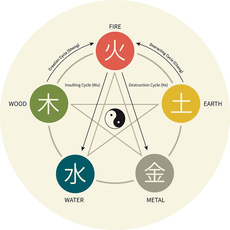 go to bed later and gett up earlier, five elements