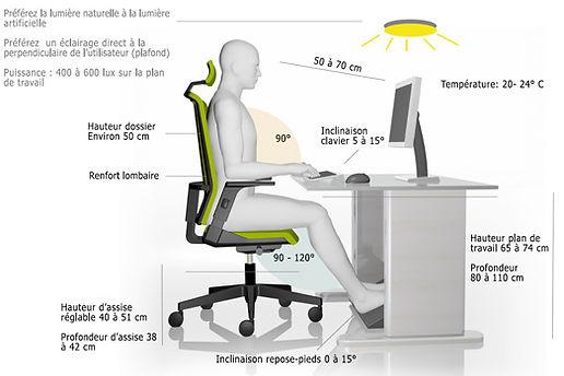 Posture et position correcte bureau, ergonomie et prévention du mal de dos