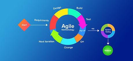 Agile-Scrum-Methodology-in-Mobile-App-De