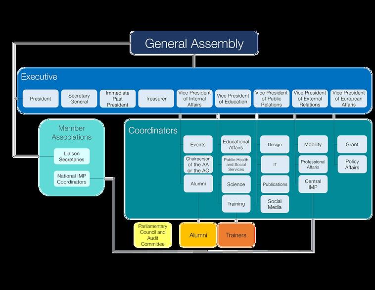 EPSA-Team-structure.png