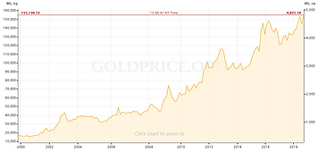 grafico-ouro-goldprice-brl-v1.PNG