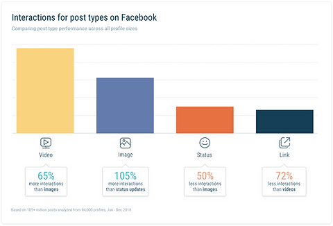AVG FB interaction by post type.png