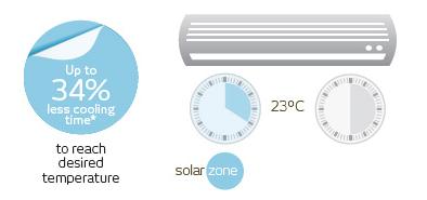 Solar Tint Energy Saving