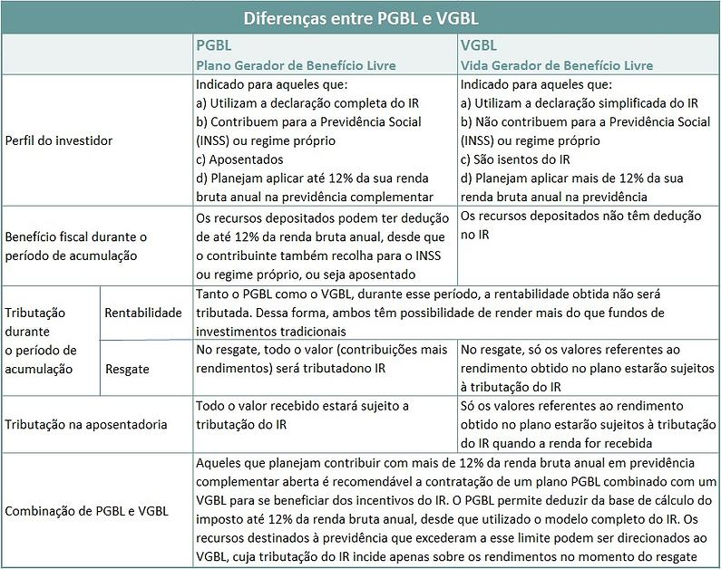 Previdencia_Privada_PGBL_VGBL