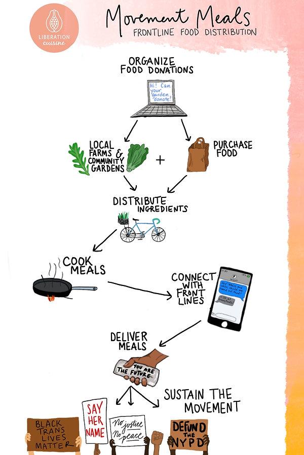 Movement Meals Infographic_FINAL.jpg