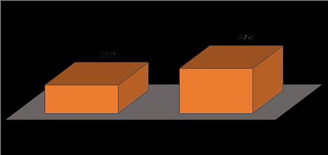 Vergleich der spontanen Einkaufsrate mit und ohne verwendung von multisensorisches Marketing