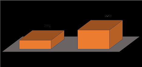 Vergleich der spontanen Einkaufsrate mit und ohne verwendung von Duftmarketing