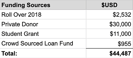 Funding Sources.png