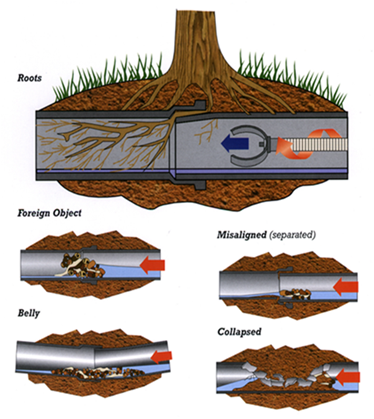 Common sewer problems