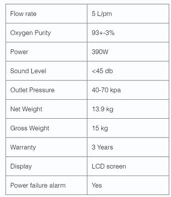 oxymed mini oxygen concentrator specifications